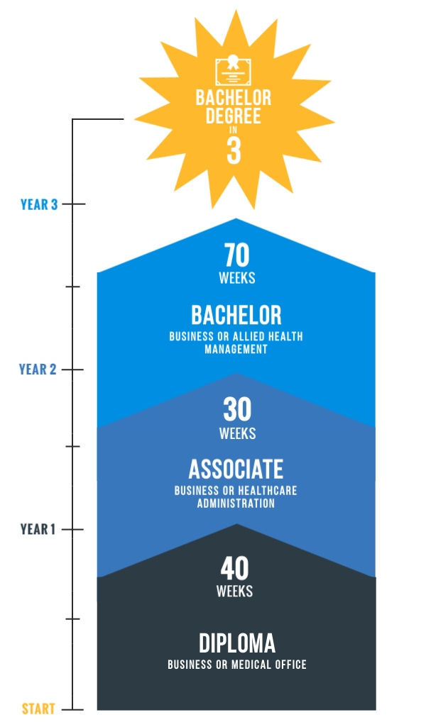 Graph showing time to get bachelor degree